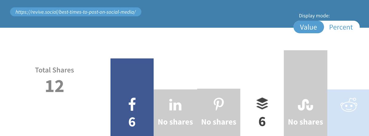 original post shares count