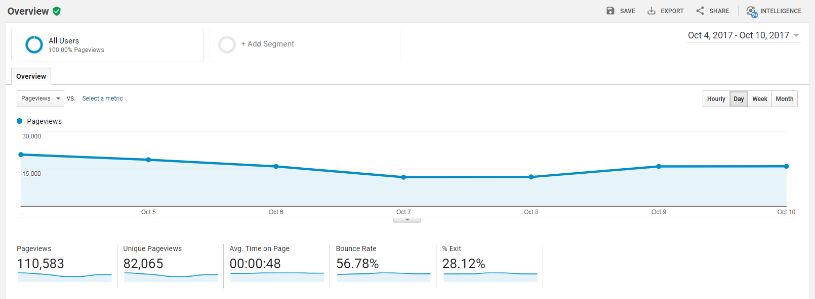 The Google Analytics behavior screen.