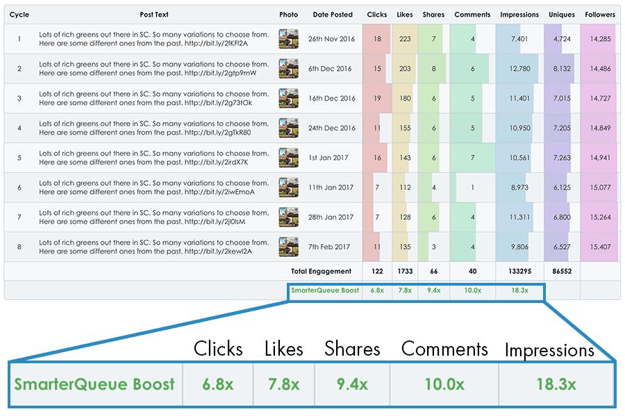SmarterQueue boost numbers